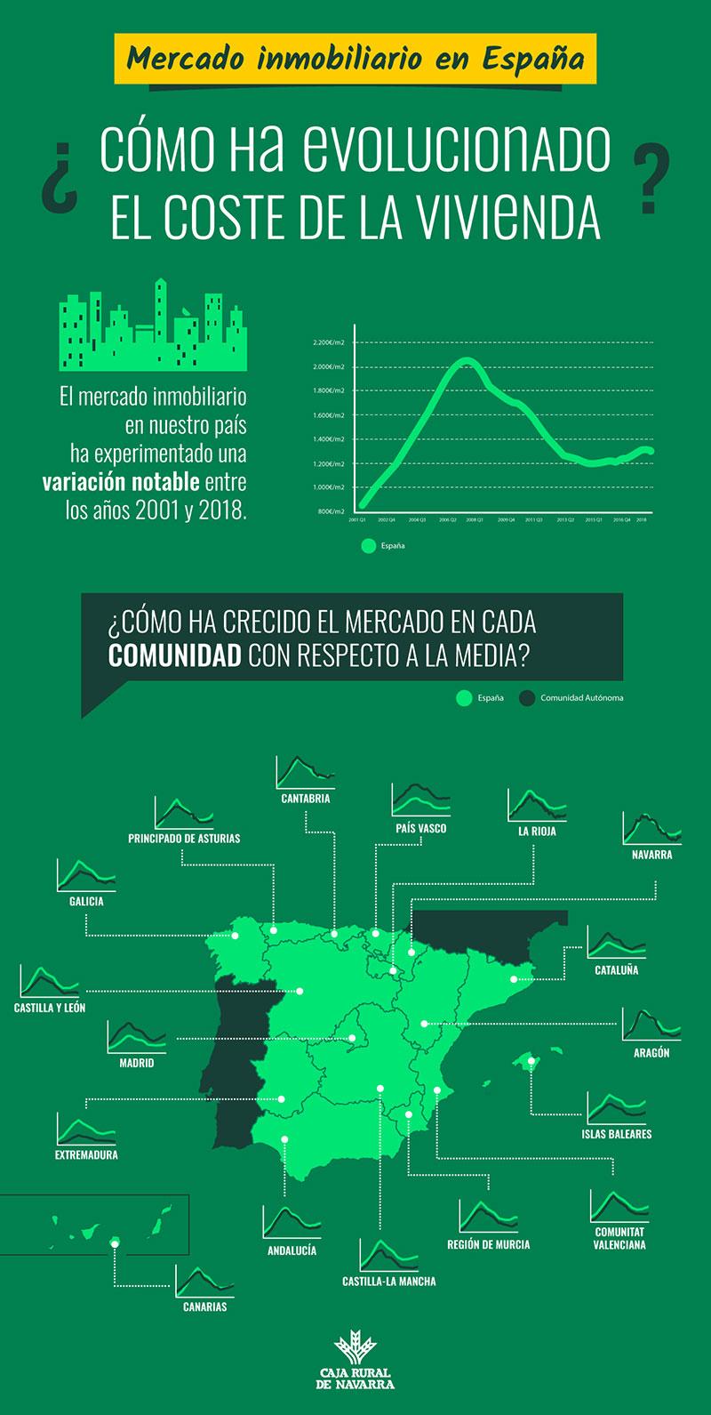 Infografia-Evolucion-del-mercado-inmobiliario-Navarra