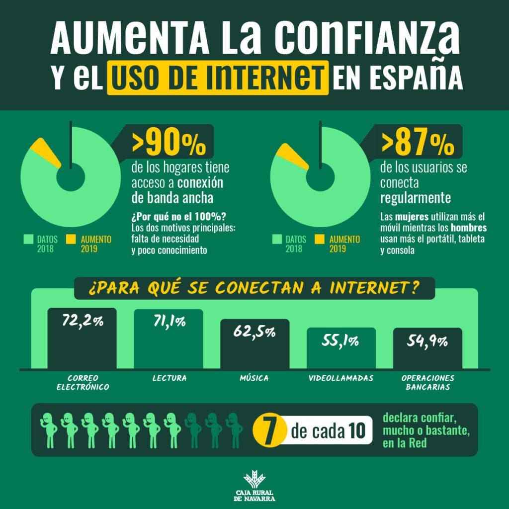 Confianza en internet Navarra