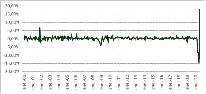 Ventas Minoristas en EEUU (variación mensual) Enero 2020
