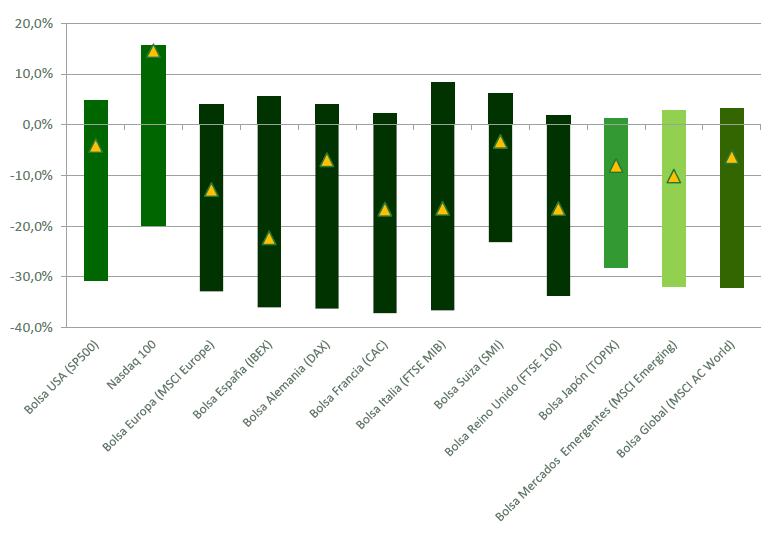Bolsas Mundiales. Rendimiento YTD máximo, mínimo y actual (a 19/junio)