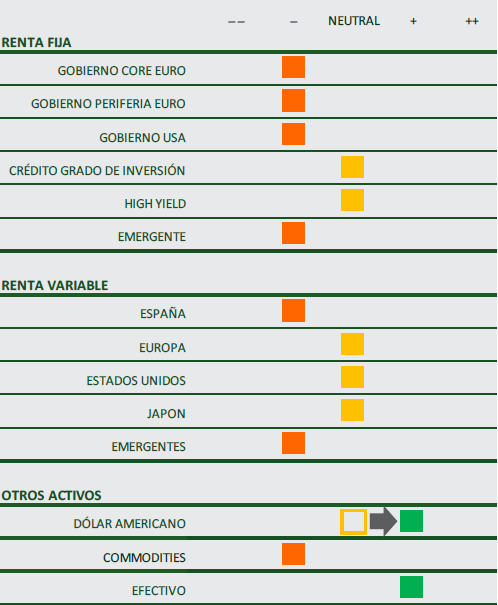 Resumen del Posicionamiento en Activos del Comité de Mercados. Junio 2020