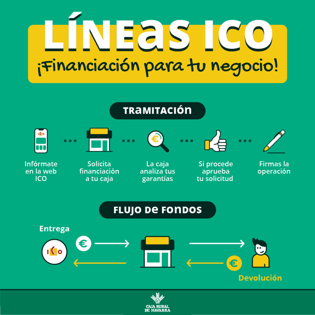 infografía cómo solicitar línea ICO caja rural de navarra navarra la rioja pais vasco