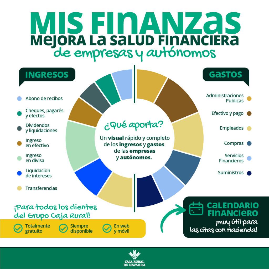 La solución para mejorar la salud financiera de los negocios: Mis Finanzas