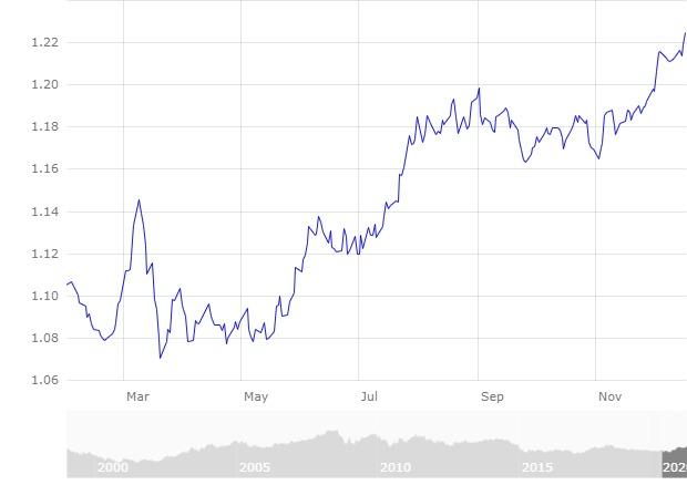 Mercado divisas Comportamiento Euro Frente Dólar Febrero a diciembre 2020