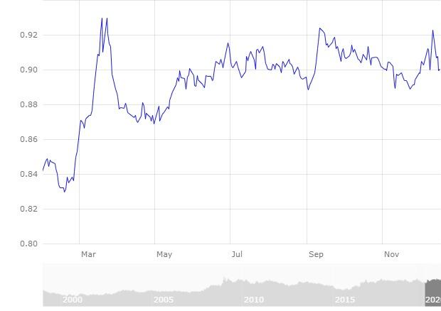 Mercado divisas Comportamiento Euro Frente Libra Febrero a diciembre 2020. BCE