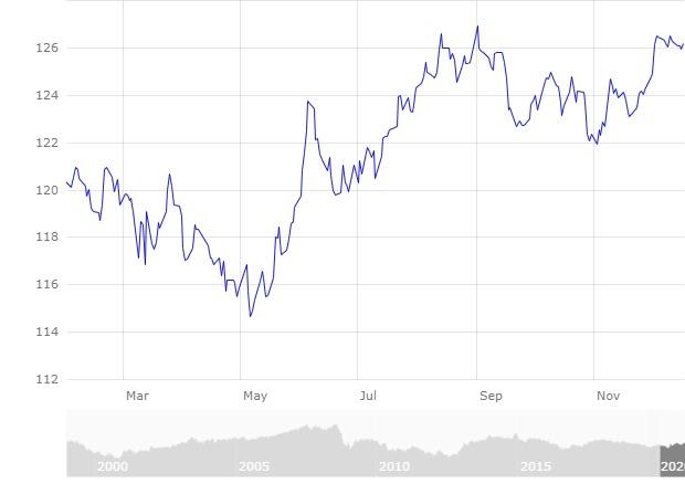 Mercado divisas Comportamiento Euro Frente Yen Febrero a diciembre 2020. BCE
