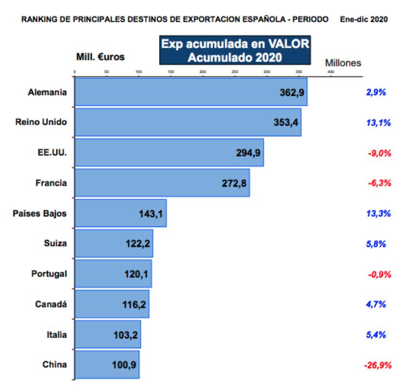 Gráfico con los destinos de exportación del vino español en 2020.